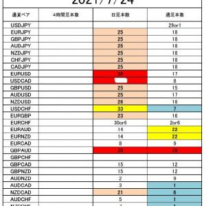 FX サイクル理論 ユーロ円 今後の戦略(7/26~)