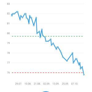 【コロナ太り解消】自宅で簡単!4ヶ月半で10kg痩せたダイエット【筋トレ/YouTube】
