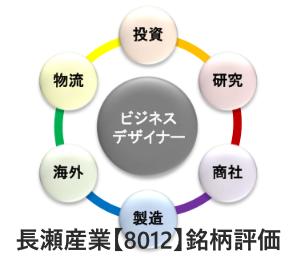 長瀬産業【8012】銘柄評価。おすすめな高配当株か?