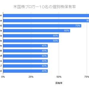 米国株ブロガーに人気の個別米国株12選/ETF 2選