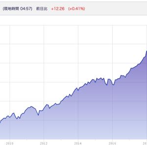 【株式分析】S&P500連動ETF (SPY/IVV/VOO)はいつ買えば良いか