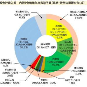 日本が財政破綻したらどうなるの?