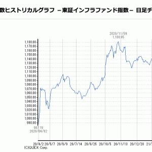 タカラレーベンインフラ: 決算・株価・配当金分析