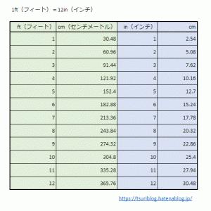 フィート・インチ・ポンド・オンス変換早見表
