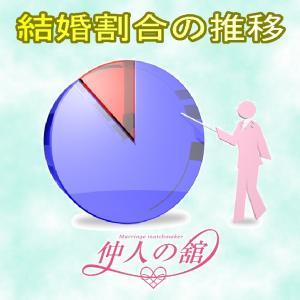 結婚割合の推移