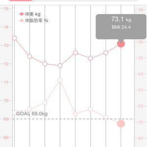 【筋トレ記録77週目】減量の経過報告#2【2021年5月10日〜5月16日】
