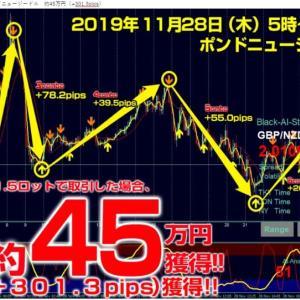 【無料】総額6万円の「FXで利益率200%テクニック」本日23時59分まで! ブラストFXの11月の成績
