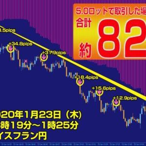 【最先端科学FX】1月は+1,659万円の利益!FXのプチ裏技伝授します!!「MI」・「3大マテリアル」は精度は本当か?