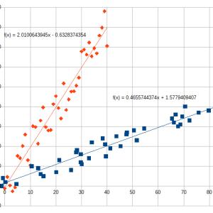 回帰直線の変数xとyを入替えた時の傾きが変。ではない。