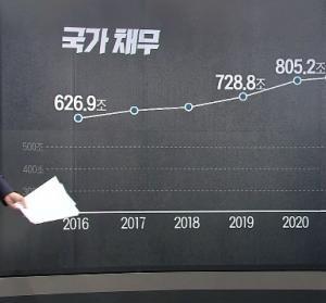 【悲報】文大統領「更に借金を増やしてウォンを刷ります」 識者「基軸通貨国じゃない韓国は耐えられない危機になる」
