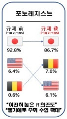 韓国人「現在の半導体素材日本依存度、フォトレジスト86.7%、フッ化ポリイミド92.9%…精神整えろ」「…は?」
