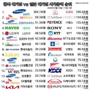 韓国人「2020年、韓国の大企業vs日本の大企業の時価総額を比較TOP15」