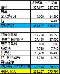 【3月家計簿】収支▲20,553円 予算比△12,545円。楽天ポイントは偉大