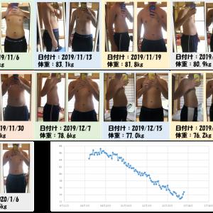 3ヵ月で標準体重まで戻す.1週間-1kgのペースで 体重を-20kgした方法