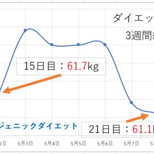 [20代女性]3週間で約‐4kg!ケトジェニックダイエット日記21日目!