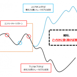 MACD 指値逆指値オーダー・トレード手法と結果【MT4 EA配布】