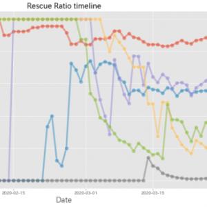 新型コロナの救命率の推移から読み解く:米国の底力、危機的なイギリス、オランダ、推移が美し過ぎる中国