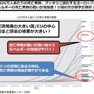 新型コロナ:人口100万人あたりの死亡者数・日本は1カ月前のイタリア・スペイン?/ベルギーの死者数増加スピードがヤバい!