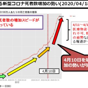 新型コロナ:日本、4/10を境に感染爆発初期フェーズ突入か・先行する欧米の後を追う動き確実