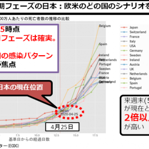 新型コロナ:日本、感染爆発フェーズ進行・来週末死者数は現在の2倍以上になる恐れ