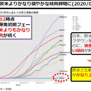 新型コロナ:日本、欧米とは異なる感染爆発パターンへ