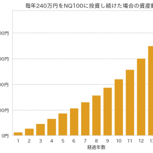 Pythonで米株長期保有シミュレーション!これが長期保有の効果!