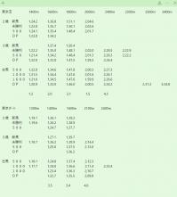 東京競馬場 過去3年条件別平均タイム