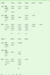 小倉競馬場 過去3年条件別平均タイム