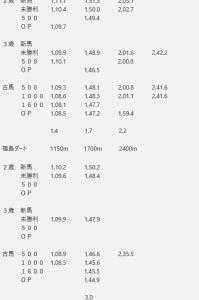 福島競馬場 過去3年条件別平均タイム