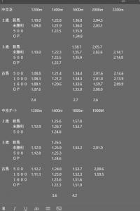 中京競馬場 過去3年条件別平均タイム