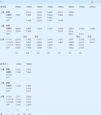 新潟競馬場 過去3年条件別平均タイム