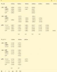中山競馬場 過去3年条件別平均タイム