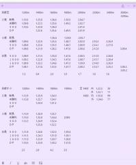 京都競馬場 過去3年条件別平均タイム