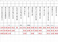 【競馬】2020年 毎日杯 GⅢ 【タイム指数】