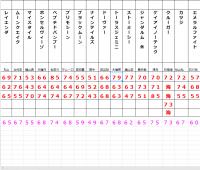【競馬】2020年 ダービー卿CT GⅢ 【タイム指数】