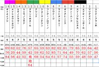 函館スプリントS 2020 予想 【タイム指数】 と米子S