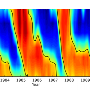 成層圏準二年振動の発見(2)発見