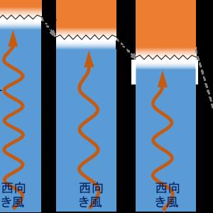 成層圏準二年振動の発見(4)QBOのメカニズム