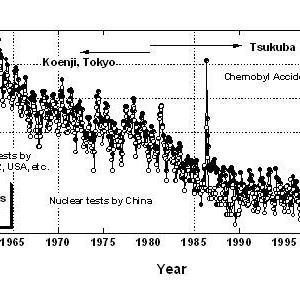 大気圏核実験に対する放射能観測(6)
