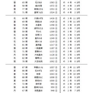 宝塚歌劇の40年間~トップスター&娘役トップ就任期間一覧~