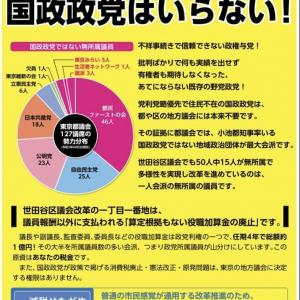 世田谷の都議会議員選挙でお薦め出来る候補者は誰?