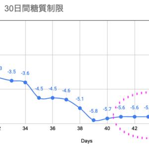 2ヶ月目【41-45日目】その後の体重増減