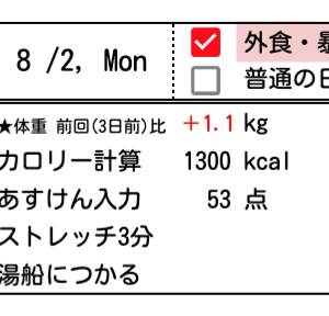 8/2(月)減量キープ3ヶ月目:3日間の暴食を大いに反省