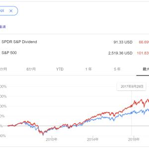 S&P500の購入ペース落としてその分SDYを買うことにしたのは誤りだった