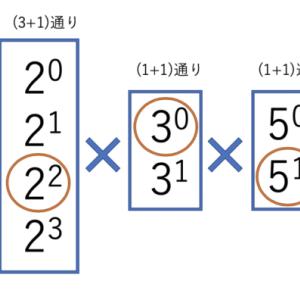 Nの約数の個数を求めるアルゴリズム