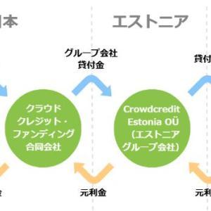 クラウドクレジットへの投資記録を公開