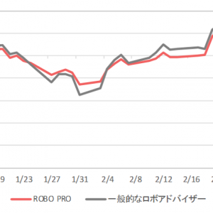 FOLIO ROBO PRO vs 2月末の株価下落 結果はどうなった?