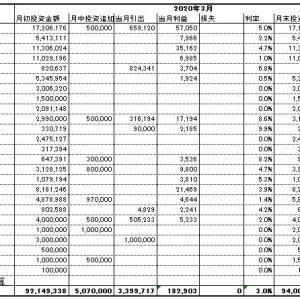 2020年3月末の資産状況と、開催中のキャンペーン情報