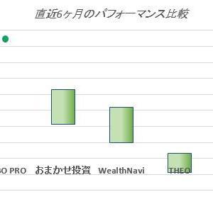 【1ヶ月~1年比較】ロボットアドバイザーの成績比較!