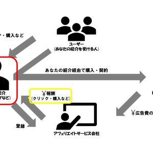 【入門】アフェリエイトの仕組みと収入はどれくらい?~図解あり~